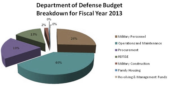DOD-Defense-Budget-Spending-Government-Contracts.jpg